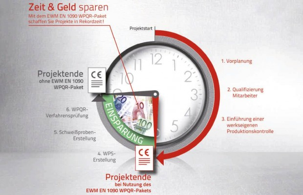 Zertifizierung DIN EN 1090 - werkzeugforum.dewerkzeugforum.de