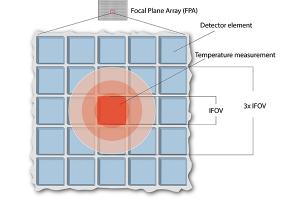 Unter perfekten Bedingungen sollte das projizierte Ziel mindestens ein Pixel abdecken. Um präzise Messwerte zu gewährleisten, empfiehlt es sich jedoch, einen größeren Bereich abzudecken, um die mögliche optische Dispersion bei der Projektion zu berücksichtigen.