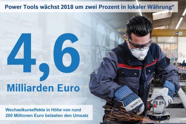 Die Robert Bosch Power Tools GmbH machte 2018 einen Umsatz von 4,6 Milliarden Euro