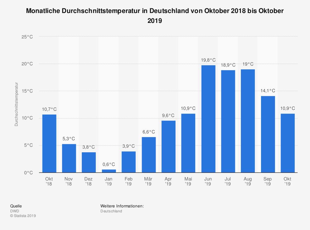 Durchschnittstemperaturen in Deutschland