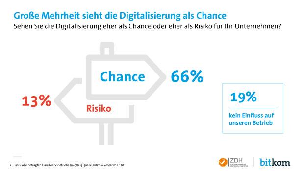 Chancen der Digitalisierung im Handwerk