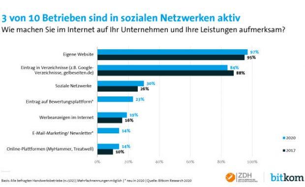 Handwerk in sozialen Netzwerken