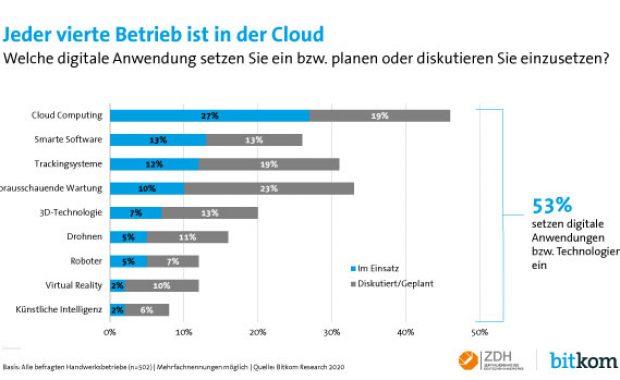 Cloud-Computing für Handwerker