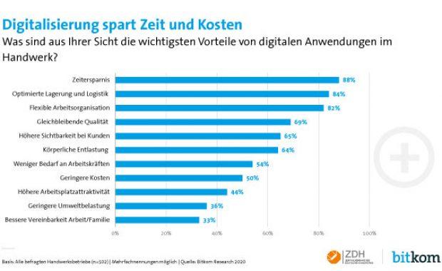 Vorteile der Digitalisierung im Handwerk