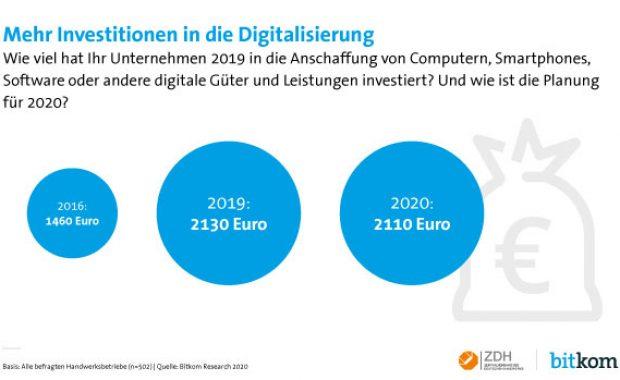 Investitionen für Digitalisierung