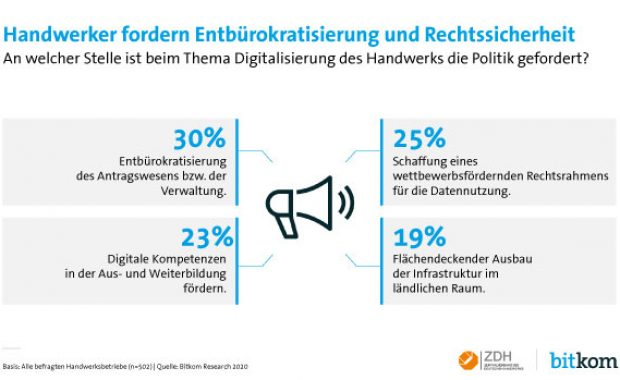 Unterstützung bei der Digitalisierung
