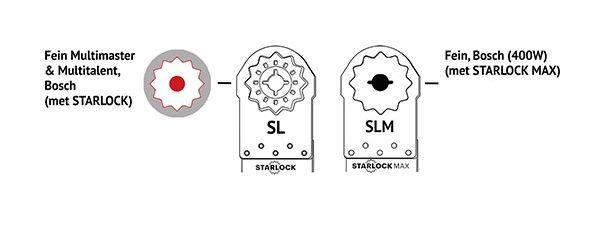 Multifunktionswerkzeug Zubehöraufnahme SL