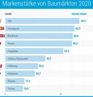 Ranking von Baumärkten