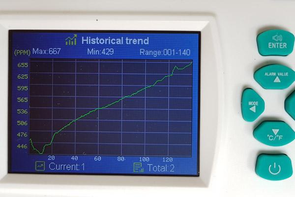 Das Gerät zeichnet die Messwerte kontinuierlich auf. Diese lassen sich in einem Graph ablesen. Hier sieht man den kontinuierlichen Anstieg des CO2-Gehalts in der Luft.