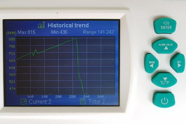 In der Langzeitaufzeichnung ist deutlich zu sehen, wie schnell sich der CO2-Wert beim Stoßlüften verringert.