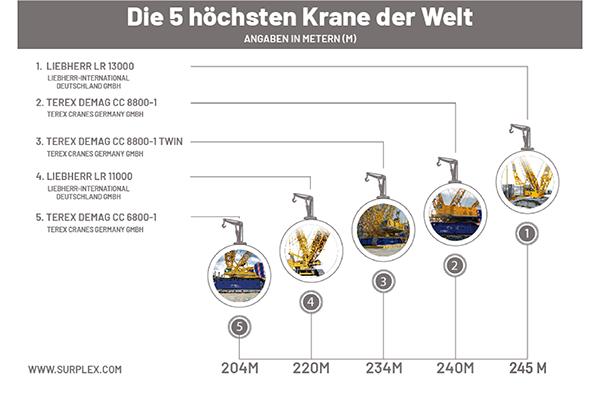 Die fünf höchsten Krane der Welt
