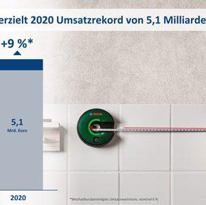 Bosch Power Tools 2020